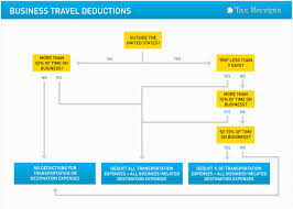 travel expenses selection