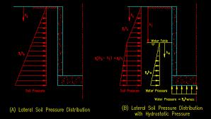 soil hydrostatic loads