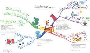 Mind Map Classification -