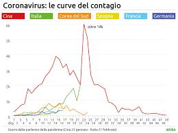 Coronavirus: pandemia, è la seconda del secolo. Cos'è e cosa ...
