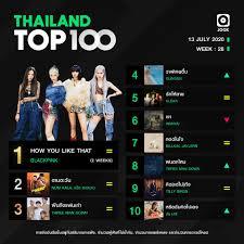 10 อันดับเพลงฮิต Thailand TOP100 by JOOX ประจำวันที่ 13 กรกฎาคม 2563 –  DUDEPLACE