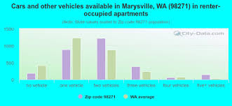 98271 Zip Code Marysville Washington Profile Homes Apartments Schools Population Income Averages Housing Demographics Location Statistics Sex Offenders Residents And Real Estate Info