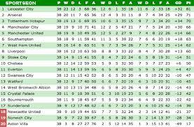 english premier league point table