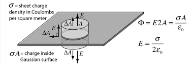 electric field flat sheets of charge