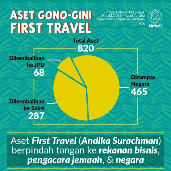 "Image result for Aset Sitaan First Travel Disebut Lenyap Rp 880 Miliar"""