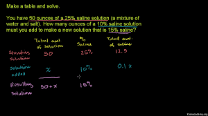simple linear equations in one variable