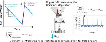 hopper refill of loss in weight feeders