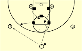 As One Of Our Easy Set Plays This Has To Be One Of My All Time Favorites It Is Similar To The Man Versio Youth Basketball Basketball Plays Basketball Practice