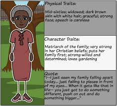 mapping a raisin in the sun characters