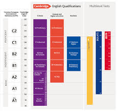 the full cefr chart cambridge english english teaching