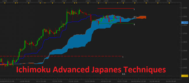 """Image result for FX At One Glance - Ichimoku Advanced Japanese Techniques"""""""