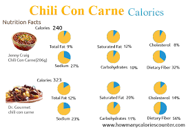 how many calories in chili con carne