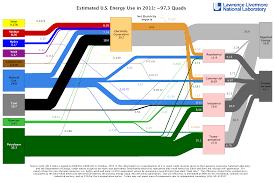 edward tufte | EcoWest