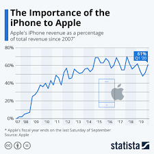 The Importance of the iPhone to Apple ...