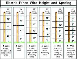 Electric Fencing For Horses Electric Horse Fence Zareba