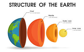 The structure of the world That is divided into layers To study ...