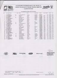 Tempi sul giro moto a Mugello Circuit - Classifica crono Motorsport