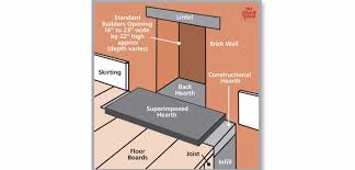 stove faq what is a builder s opening