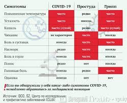 Как отличить ОРИ от коронавируса — симптомы простуды, гриппа и ...