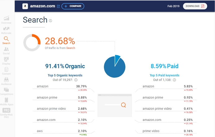 Image result for similarweb search traffic""