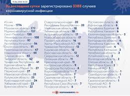 В Самарской области не выявлено новых случаев коронавируса за ...