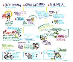 Graphic Recording   Positive Business Conference
