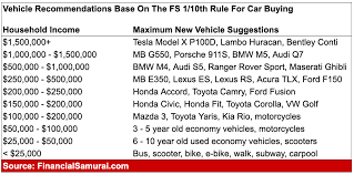 the 1 10th rule for car ing everyone