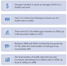 health and fitness marketing trends