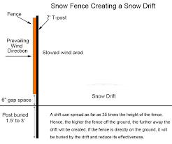 Snow Fence A Drawing Of Installation Shows The Details To Be Noticed Lowes Canada Best Design Steel Stakes Snow Fence Stormwater Management Stormwater