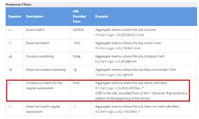 regular expressions in google ytics
