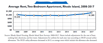 cost to an apartment in ri
