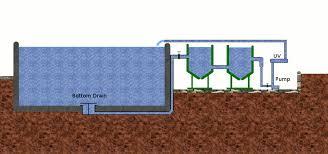 pump fed gravity fed bottom drains an