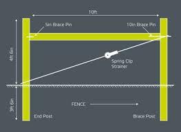 Permanent Electric Fencing Guide Patriotglobal Com