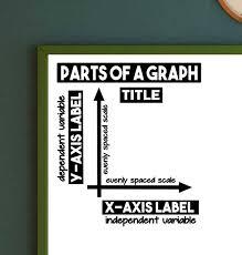 Parts Of A Graph Vinyl Wall Decal School Classroom Teacher Teachwithtech Com