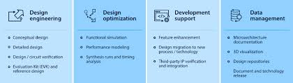 high tech product design boost efficiency product value infosys