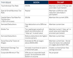 A Comparison of the Trump and Biden Tax Plans - Boston Private