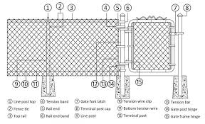 Installation Introduction And Part Components Of Chain Link Fence Chain Link Fence Installation Chain Link Fence Chain Fence