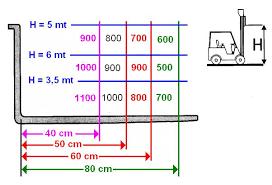 Corso di formazione per conduttori dei carrelli elevatori Parte ...