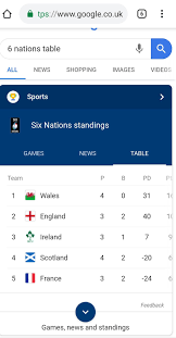 Google's SIX Nations table forgets the ...