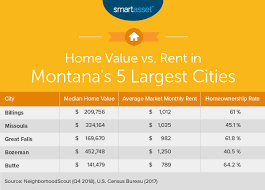 the cost of living in montana smartasset