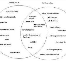 using a venn diagram for a compare and