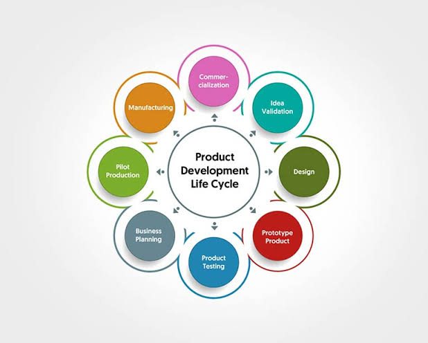 """Image result for Product Development"""""""