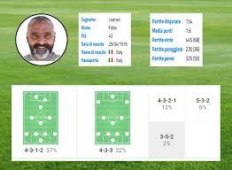 Corner - Scopriamo il calcio del Lecce: squadra «bassa», difesa ...