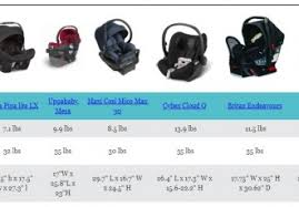 compare car seats archives the