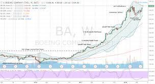 BA Stock: Boeing Corporation Stock Is ...