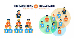 Tired of the hierarchy structure in your organization? then try Holacracy –  Social Innovators Home