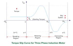 slip characteristics of induction motor