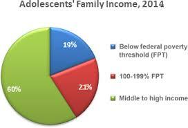 u s demographics youth