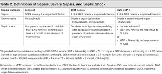 sepsis and septic shock the sofa score