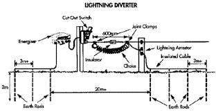 Energizer Installation